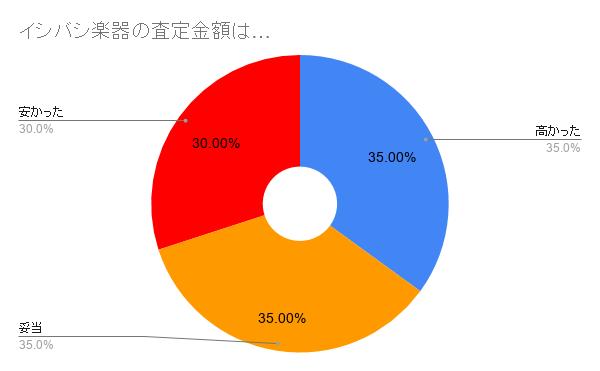 イシバシ楽器買取の顧客満足度調査
