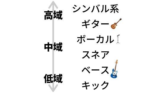 バンドの正しい帯域の例