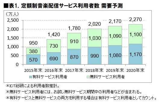 2018年 定額制音楽配信サービス利用動向に関する調査