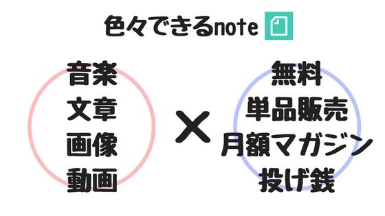 noteの機能