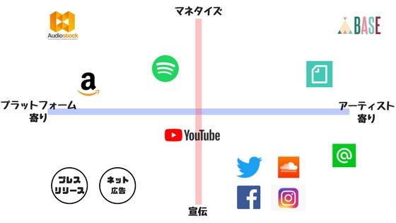 音楽系ウェブサービスの分布図