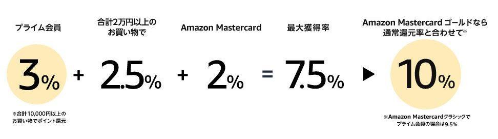 Amazonポイント還元キャンペーン
