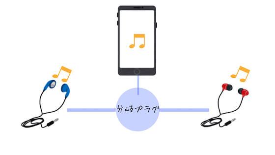 2人で同じ音楽を聴く方法。有線イヤホンの場合