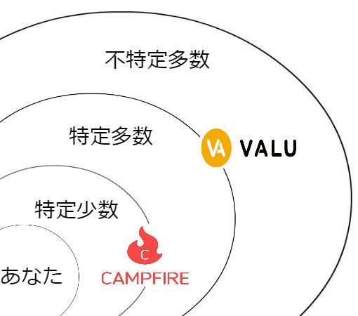 どちらも支援だけど、クラウドファンディングとVALUの違いを考えてみた