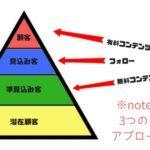 noteを音楽活動で活用する方法!楽曲のダウロード販売もできます。